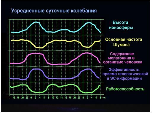 Никола Тесла, ионосфера и резонансы человеческого мозга 11