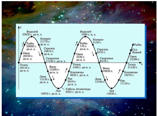Никола Тесла, ионосфера и резонансы человеческого мозга 18