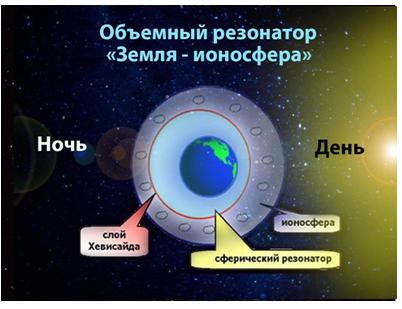 Никола Тесла, ионосфера и резонансы человеческого мозга 5